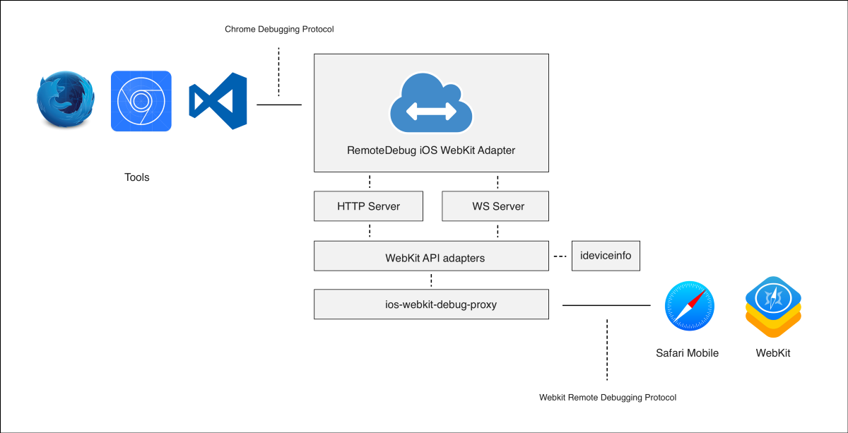 RemoteDebug iOS WebKit Adapter architecture