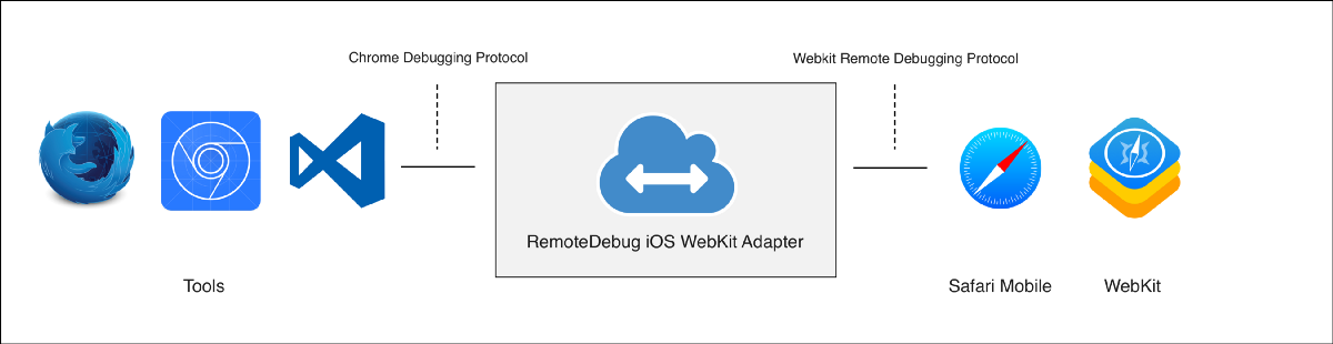 RemoteDebug iOS WebKit Adapter overview